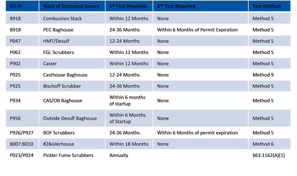 Air emission compliance calendar