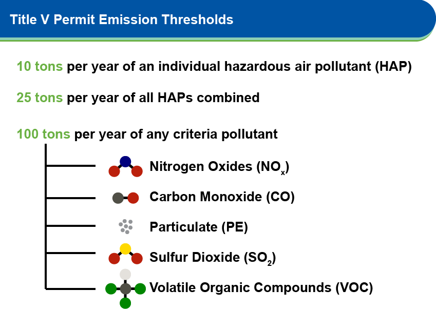 Title V Permit Source of At Emissions