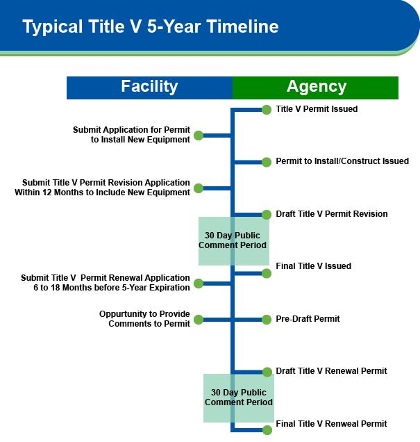 Title V Renewal Timeline